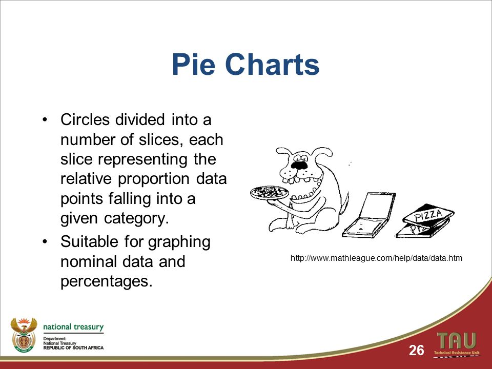 Pie Charts Circles divided into a number of slices, each slice representing the relative proportion data points falling into a given category.