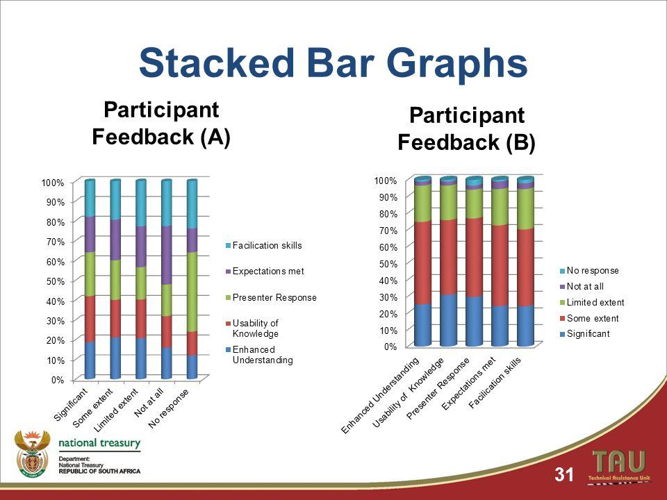 Stacked Bar Graphs Participant Feedback (A) 31 Participant Feedback (B)