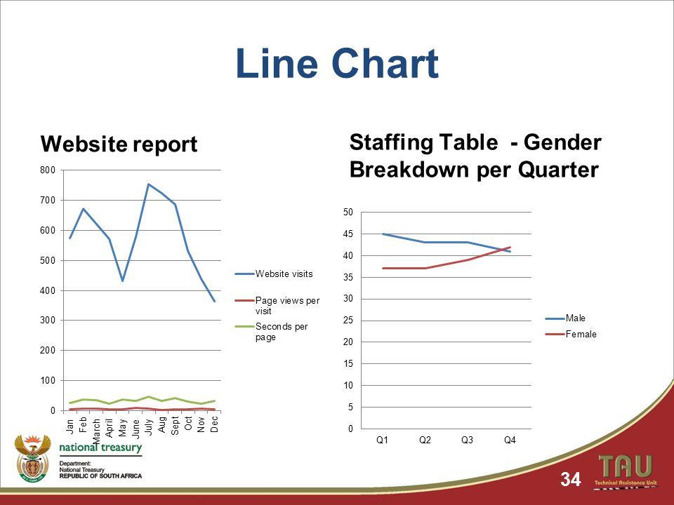 Line Chart Website report Staffing Table - Gender Breakdown per Quarter 34