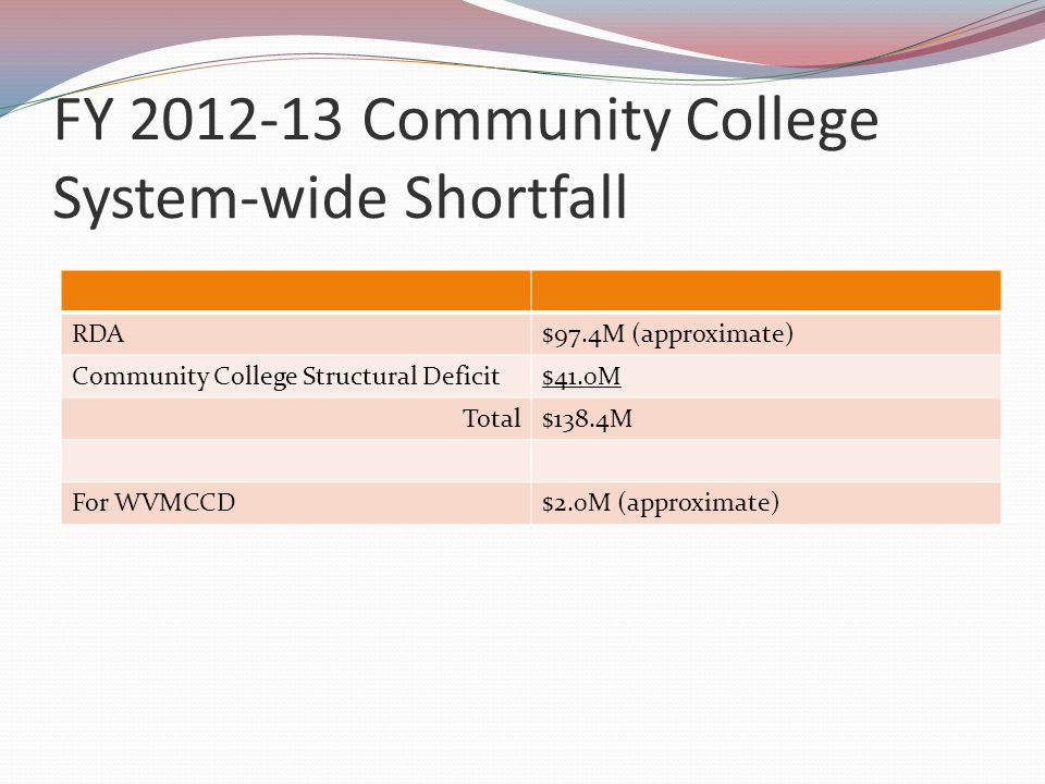 FY 2012-13 Community College System-wide Shortfall RDA$97.4M (approximate) Community College Structural Deficit$41.0M Total$138.4M For WVMCCD$2.0M (approximate)