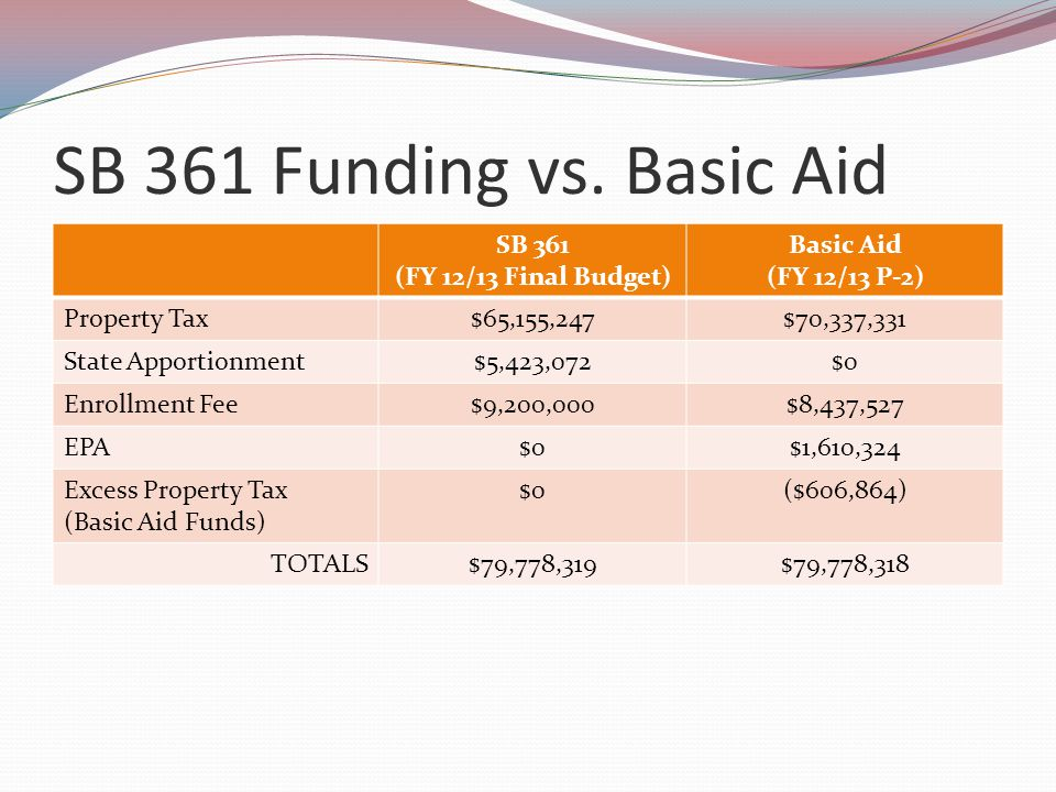 SB 361 Funding vs. Basic Aid SB 361 (FY 12/13 Final Budget) Basic Aid (FY 12/13 P-2) Property Tax$65,155,247$70,337,331 State Apportionment$5,423,072$