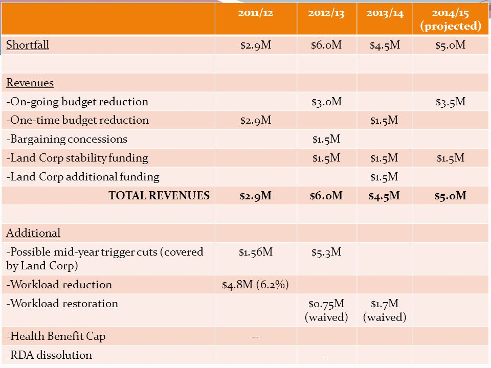 2011/122012/132013/142014/15 (projected) Shortfall$2.9M$6.0M$4.5M$5.0M Revenues -On-going budget reduction$3.0M$3.5M -One-time budget reduction$2.9M$1.5M -Bargaining concessions$1.5M -Land Corp stability funding$1.5M -Land Corp additional funding$1.5M TOTAL REVENUES$2.9M$6.0M$4.5M$5.0M Additional -Possible mid-year trigger cuts (covered by Land Corp) $1.56M$5.3M -Workload reduction$4.8M (6.2%) -Workload restoration$0.75M (waived) $1.7M (waived) -Health Benefit Cap-- -RDA dissolution--