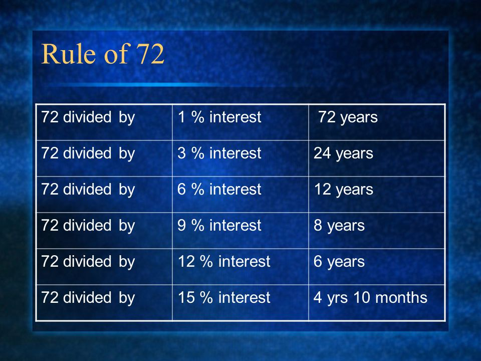 Rule of 72 72 divided by1 % interest 72 years 72 divided by3 % interest24 years 72 divided by6 % interest12 years 72 divided by9 % interest8 years 72 divided by12 % interest6 years 72 divided by15 % interest4 yrs 10 months
