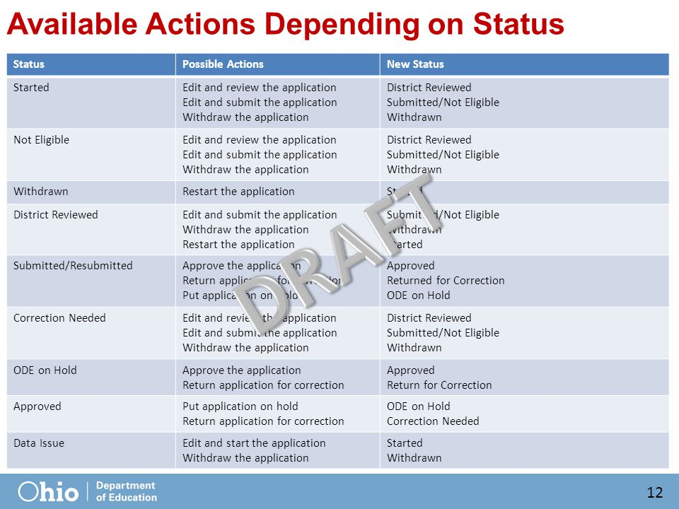 Available Actions Depending on Status StatusPossible ActionsNew Status StartedEdit and review the application Edit and submit the application Withdraw the application District Reviewed Submitted/Not Eligible Withdrawn Not EligibleEdit and review the application Edit and submit the application Withdraw the application District Reviewed Submitted/Not Eligible Withdrawn Restart the applicationStarted District ReviewedEdit and submit the application Withdraw the application Restart the application Submitted/Not Eligible Withdrawn Started Submitted/ResubmittedApprove the application Return application for correction Put application on hold Approved Returned for Correction ODE on Hold Correction NeededEdit and review the application Edit and submit the application Withdraw the application District Reviewed Submitted/Not Eligible Withdrawn ODE on HoldApprove the application Return application for correction Approved Return for Correction ApprovedPut application on hold Return application for correction ODE on Hold Correction Needed Data IssueEdit and start the application Withdraw the application Started Withdrawn 12