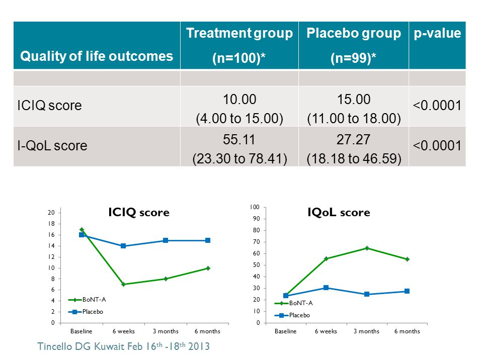 Quality of life outcomes Treatment group (n=100)* Placebo group (n=99)* p-value ICIQ score 10.00 (4.00 to 15.00) 15.00 (11.00 to 18.00) <0.0001 I-QoL score 55.11 (23.30 to 78.41) 27.27 (18.18 to 46.59) <0.0001 Tincello DG Kuwait Feb 16 th -18 th 2013