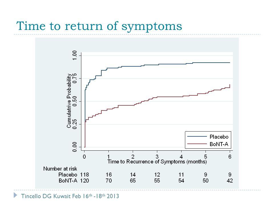 Time to return of symptoms Tincello DG Kuwait Feb 16 th -18 th 2013