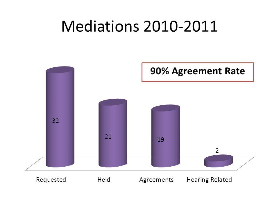 Mediations 2010-2011