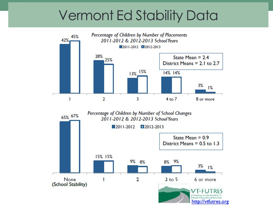 Vermont Ed Stability Data