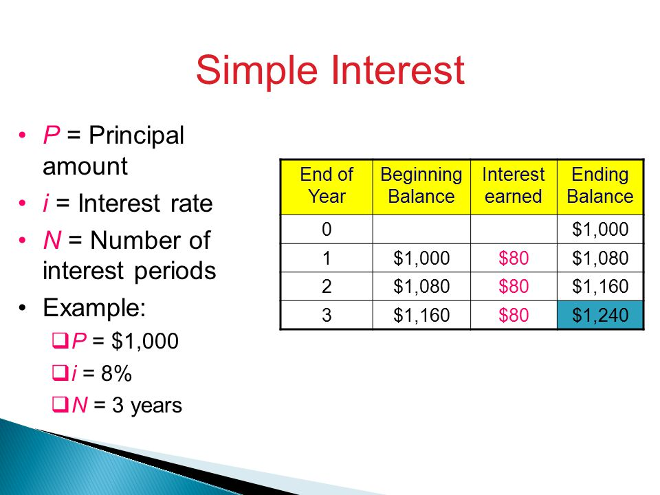 Simple Interest P = Principal amount i = Interest rate N = Number of interest periods Example:  P = $1,000  i = 8%  N = 3 years End of Year Beginning Balance Interest earned Ending Balance 0$1,000 1 $80$1,080 2 $80$1,160 3 $80$1,240