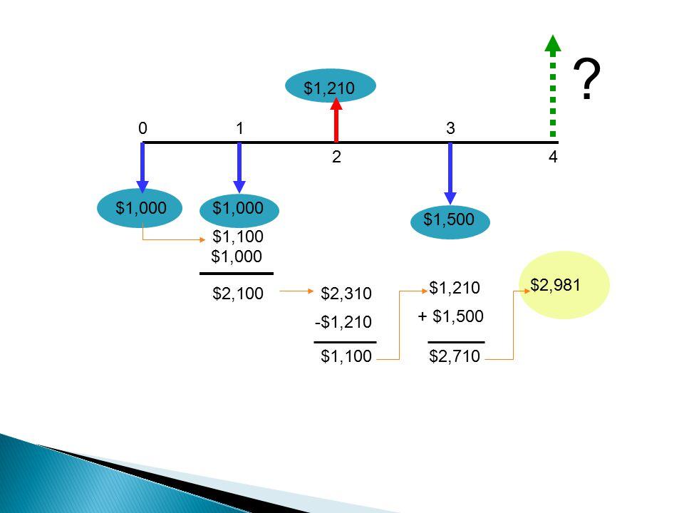 $1,500 $1,210 01 2 3 4 .