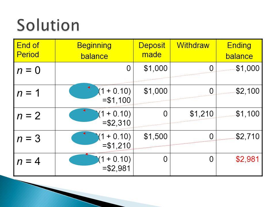 End of Period Beginning balance Deposit made WithdrawEnding balance n = 0 0$1,0000 n = 1 $1,000(1 + 0.10) =$1,100 $1,0000$2,100 n = 2 $2,100(1 + 0.10) =$2,310 0$1,210$1,100 n = 3 $1,100(1 + 0.10) =$1,210 $1,5000$2,710 n = 4 $2,710(1 + 0.10) =$2,981 00$2,981