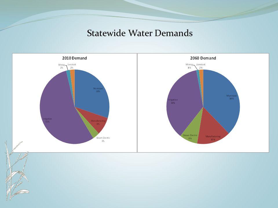 Statewide Water Demands