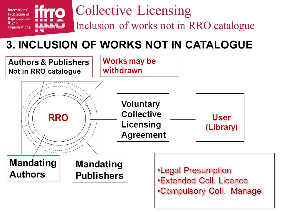 Authors & Publishers Not in RRO catalogue User (Library) Voluntary Collective Licensing Agreement RRO Mandating Authors Collective Licensing Inclusion of works not in RRO catalogue Mandating Publishers Works may be withdrawn 3.