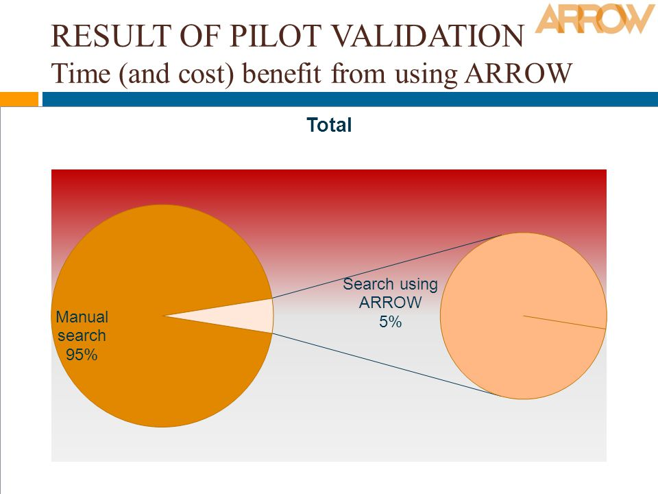 RESULT OF PILOT VALIDATION Time (and cost) benefit from using ARROW