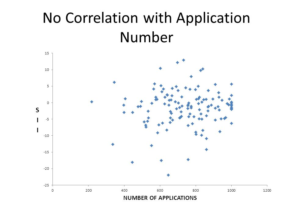 No Correlation with Application Number