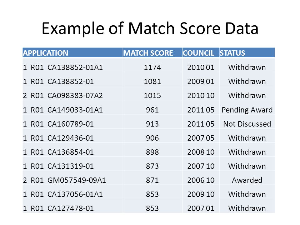 No Correlation with Range of Match Scores