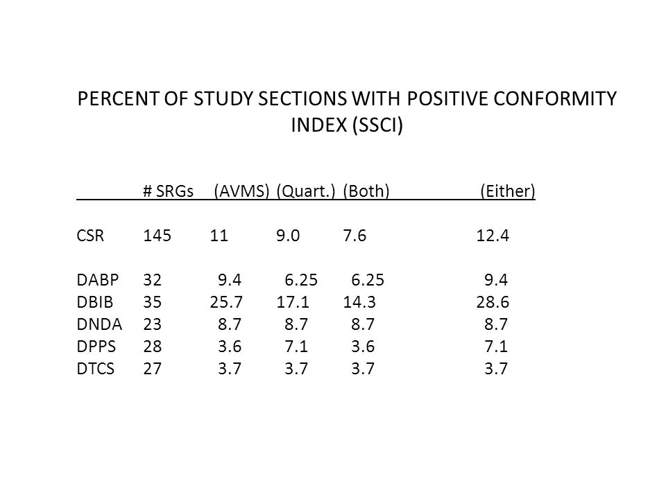 PERCENT OF STUDY SECTIONS WITH POSITIVE CONFORMITY INDEX (SSCI) # SRGs (AVMS) (Quart.)(Both) (Either) CSR14511 9.0 7.6 12.4 DABP32 9.4 6.25 6.25 9.4 DBIB3525.717.114.328.6 DNDA23 8.7 8.7 8.7 8.7 DPPS28 3.6 7.1 3.6 7.1 DTCS27 3.7 3.7 3.7 3.7
