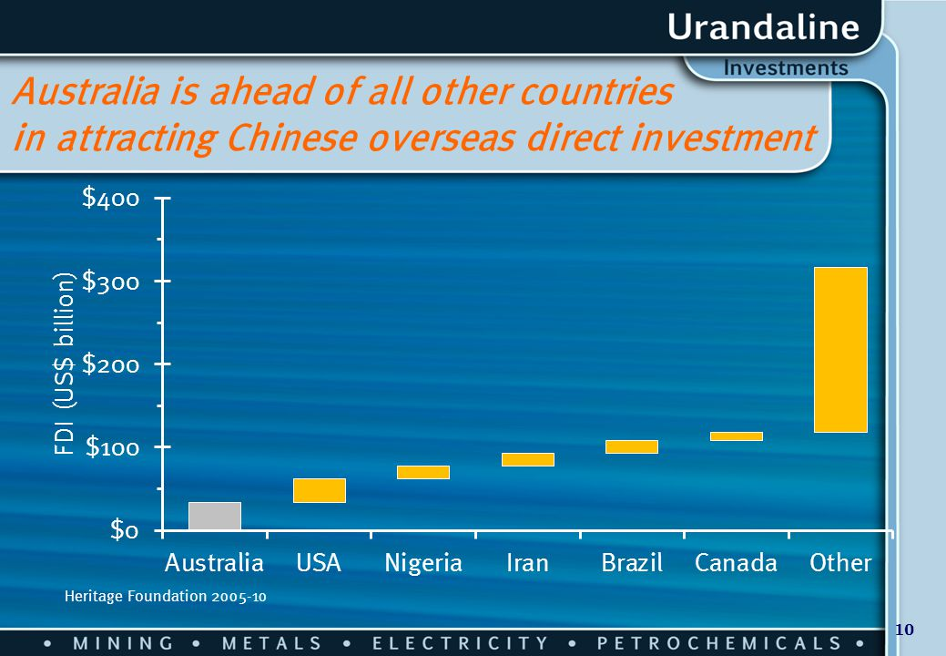 10 Australia is ahead of all other countries in attracting Chinese overseas direct investment Heritage Foundation 2005-10
