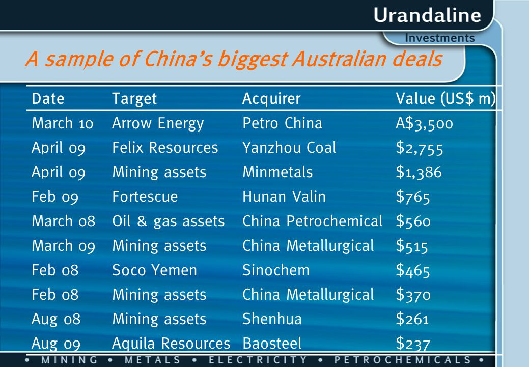 A sample of China's biggest Australian deals DateTargetAcquirerValue (US$ m) March 10Arrow EnergyPetro ChinaA$3,500 April 09Felix ResourcesYanzhou Coa