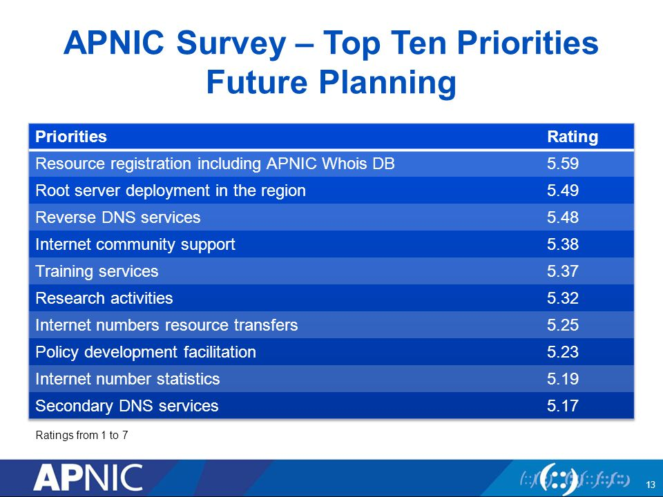 APNIC Survey – Top Ten Priorities Future Planning 13 Ratings from 1 to 7
