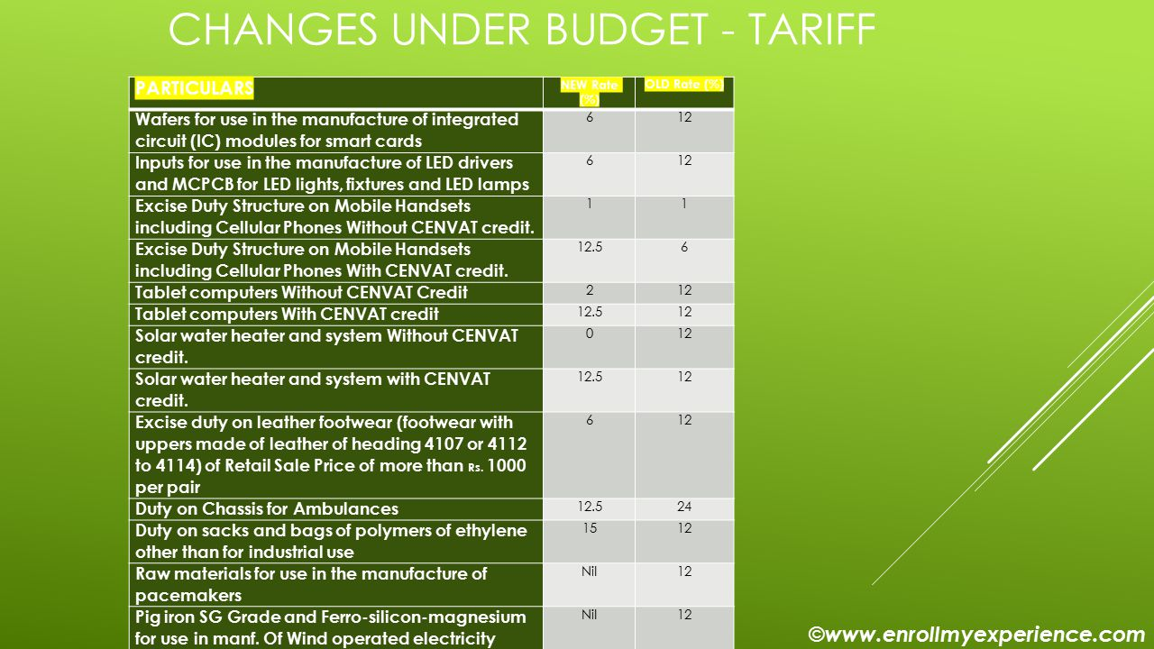 CHANGES UNDER BUDGET - TARIFF PARTICULARS NEW Rate (%) OLD Rate (%) Wafers for use in the manufacture of integrated circuit (IC) modules for smart cards 612 Inputs for use in the manufacture of LED drivers and MCPCB for LED lights, fixtures and LED lamps 612 Excise Duty Structure on Mobile Handsets including Cellular Phones Without CENVAT credit.