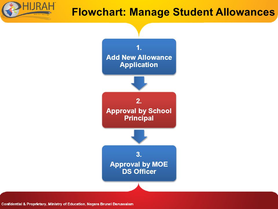Flowchart: Manage Student Allowances 1.Add New Allowance Application 2.