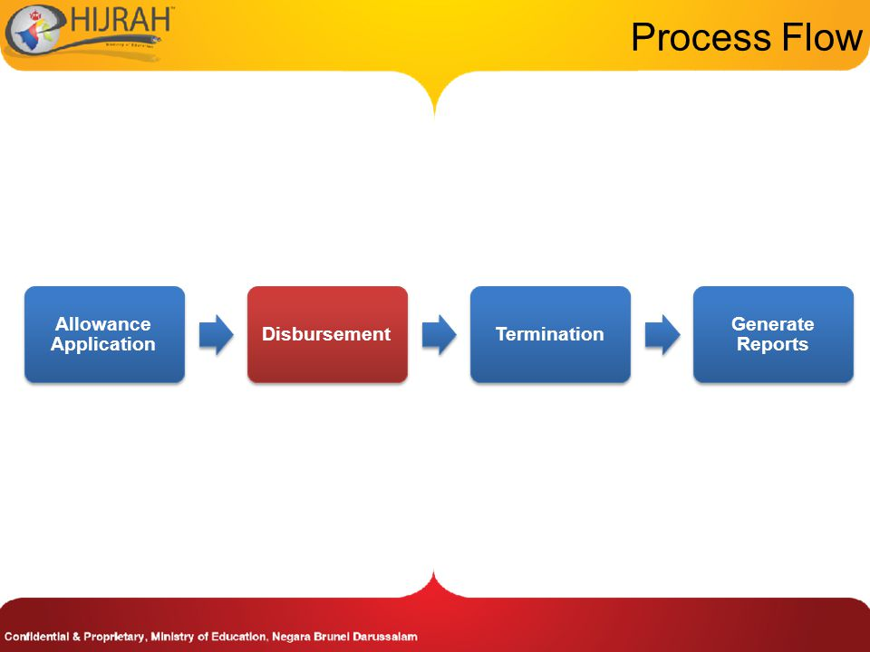 Process Flow Allowance Application DisbursementTermination Generate Reports