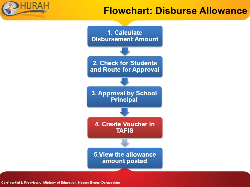 Flowchart: Disburse Allowance 1.Calculate Disbursement Amount 2.