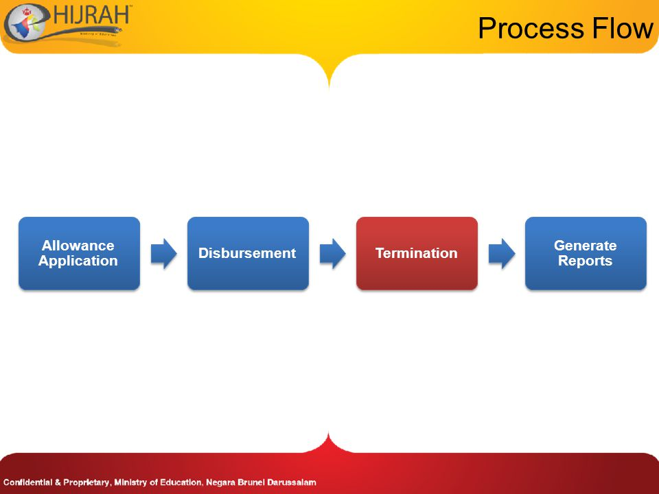 Process Flow Allowance Application DisbursementTermination Generate Reports