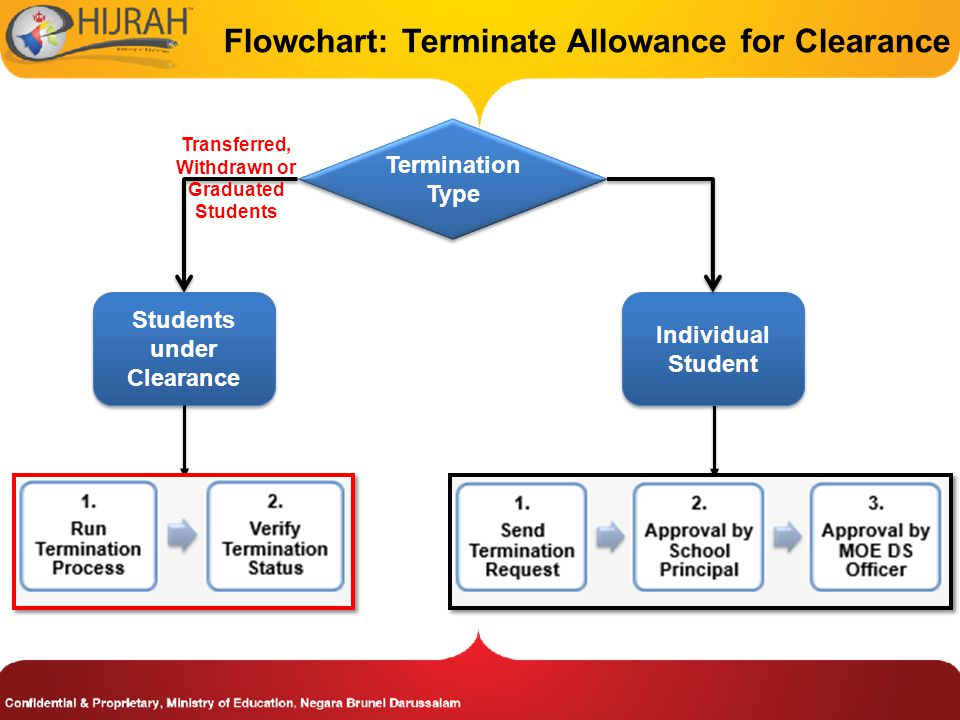 Flowchart: Terminate Allowance for Clearance Termination Type Individual Student Transferred, Withdrawn or Graduated Students Students under Clearance