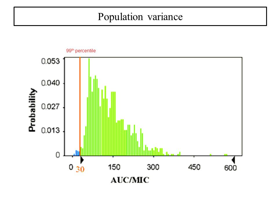 Population variance 99 th percentile