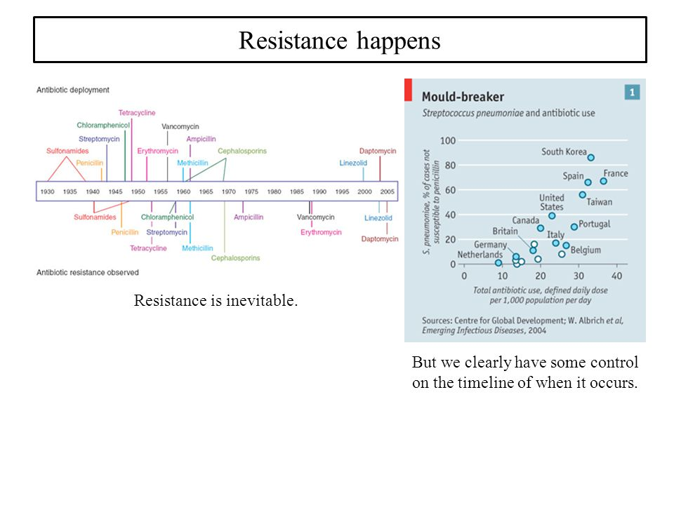 Resistance happens Resistance is inevitable. But we clearly have some control on the timeline of when it occurs.