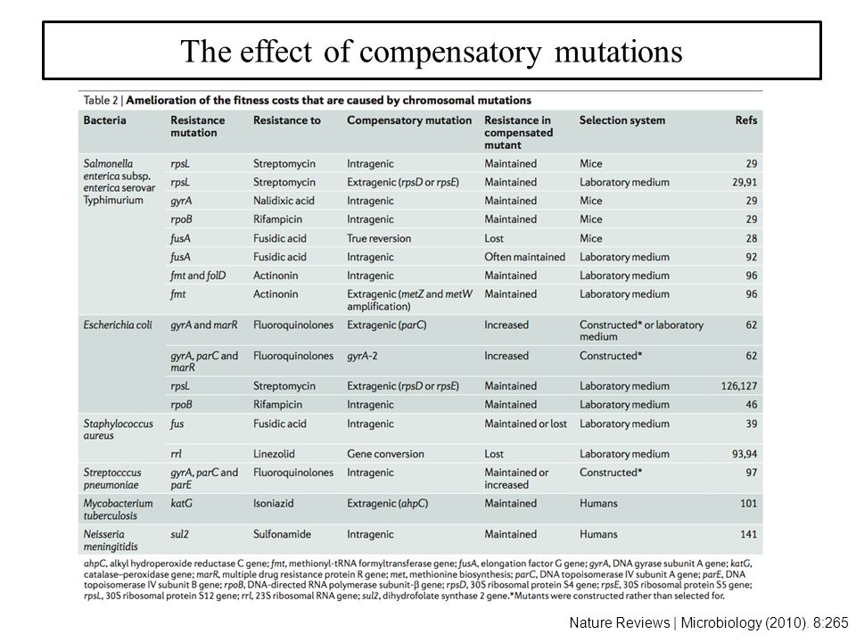 Nature Reviews | Microbiology (2010). 8:265 The effect of compensatory mutations