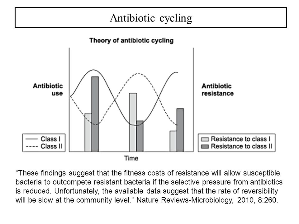 Antibiotic cycling These findings suggest that the fitness costs of resistance will allow susceptible bacteria to outcompete resistant bacteria if the selective pressure from antibiotics is reduced.