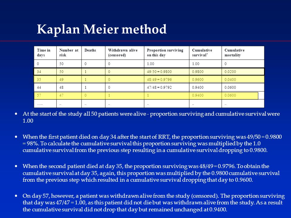 Kaplan Meier method At the start of the study all 50 patients were alive - proportion surviving and cumulative survival were 1.00 When the first patient died on day 34 after the start of RRT, the proportion surviving was 49/50 = 0.9800 = 98%.