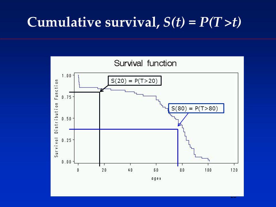 28 Cumulative survival, S(t) = P(T >t) S(80) = P(T>80) S(20) = P(T>20)