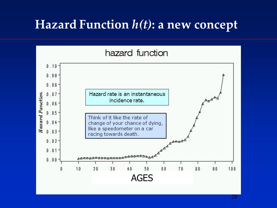 29 Hazard Function h(t): a new concept AGES Hazard rate is an instantaneous incidence rate.