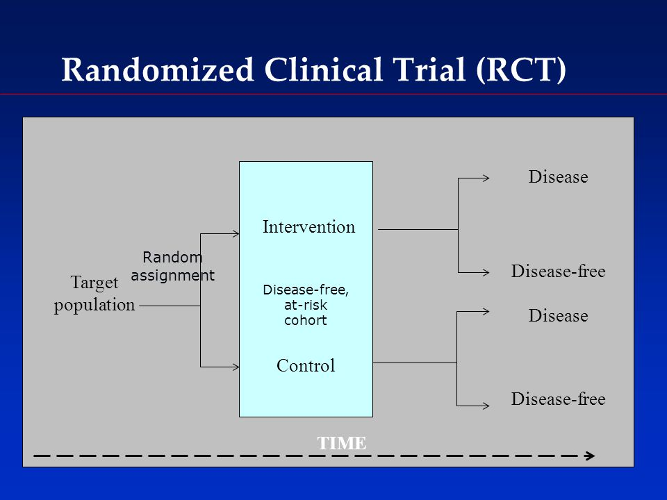 Randomized Clinical Trial (RCT) Target population Intervention Control Disease Disease-free Disease Disease-free TIME Random assignment Disease-free, at-risk cohort