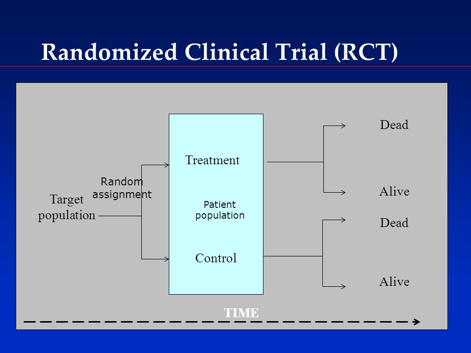 Target population Treatment Control Dead Alive Dead Alive TIME Random assignment Patient population Randomized Clinical Trial (RCT)