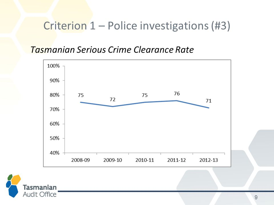 Criterion 1 – Police investigations (#3) Tasmanian Serious Crime Clearance Rate 9