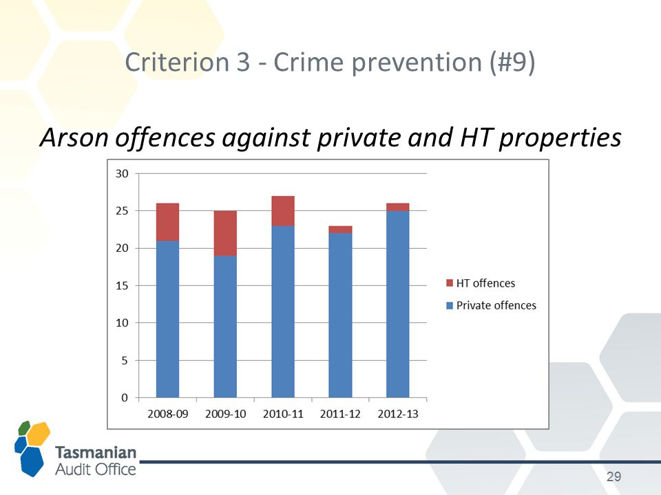 Criterion 3 - Crime prevention (#9) Arson offences against private and HT properties 29