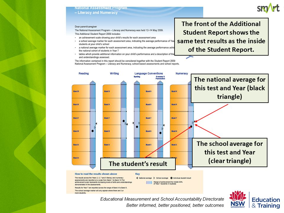 Educational Measurement and School Accountability Directorate Better informed, better positioned, better outcomes The front of the Additional Student Report shows the same test results as the inside of the Student Report.