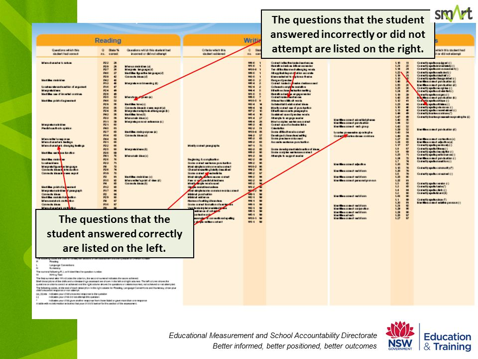 Educational Measurement and School Accountability Directorate Better informed, better positioned, better outcomes The questions that the student answered correctly are listed on the left.