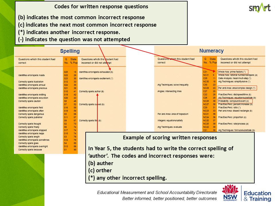 Educational Measurement and School Accountability Directorate Better informed, better positioned, better outcomes Codes for written response questions (b) indicates the most common incorrect response (c) indicates the next most common incorrect response (*) indicates another incorrect response.