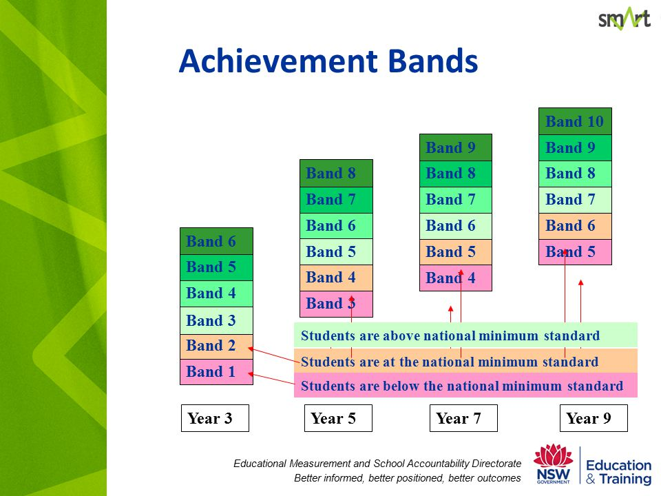 Educational Measurement and School Accountability Directorate Better informed, better positioned, better outcomes Achievement Bands Students are below the national minimum standard Year 3 Band 1 Band 2 Band 3 Band 4 Band 5 Band 6 Band 3 Band 4 Band 5 Band 6 Band 7 Band 8 Year 5Year 7Year 9 Band 4 Band 5 Band 6 Band 7 Band 8 Band 9 Band 5 Band 6 Band 7 Band 8 Band 9 Band 10 Students are at the national minimum standard Students are above national minimum standard