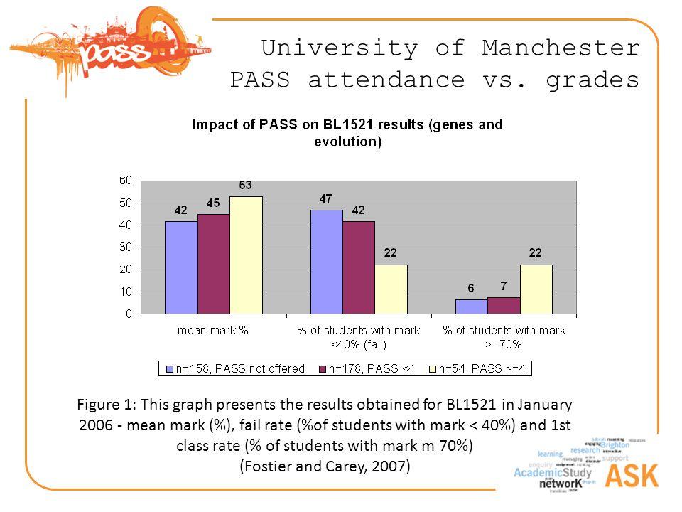 University of Manchester PASS attendance vs.
