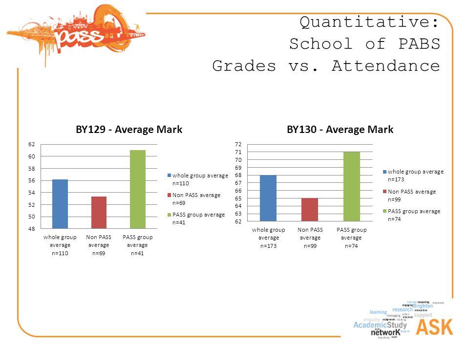Quantitative: School of PABS Grades vs. Attendance