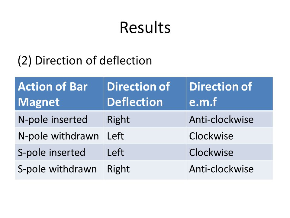 Results (2) Direction of deflection Action of Bar Magnet Direction of Deflection Direction of e.m.f N-pole insertedRightAnti-clockwise N-pole withdrawnLeftClockwise S-pole insertedLeftClockwise S-pole withdrawnRightAnti-clockwise