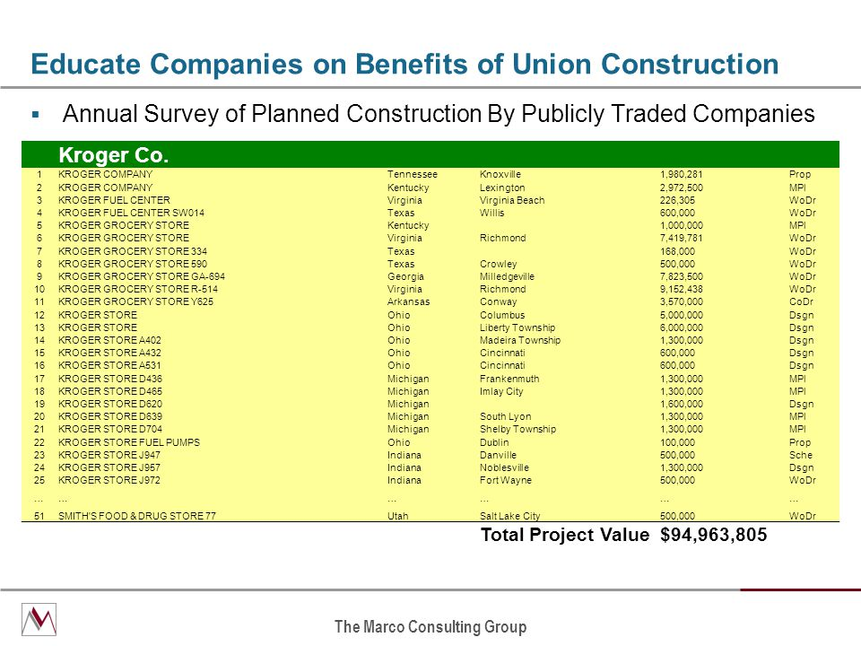 The Marco Consulting Group Educate Companies on Benefits of Union Construction  Annual Survey of Planned Construction By Publicly Traded Companies Kroger Co.