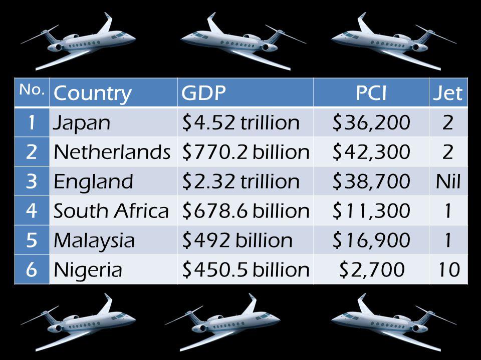 No. CountryGDPPCIJet 1Japan$4.52 trillion$36,2002 2Netherlands$770.2 billion$42,3002 3England$2.32 trillion$38,700Nil 4South Africa$678.6 billion$11,3